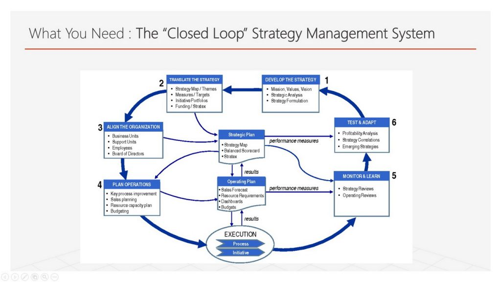 Closed Loop Strategy Management System